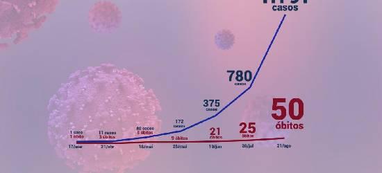 COVID-19: Rio Bonito registra média de uma morte a cada 28 horas